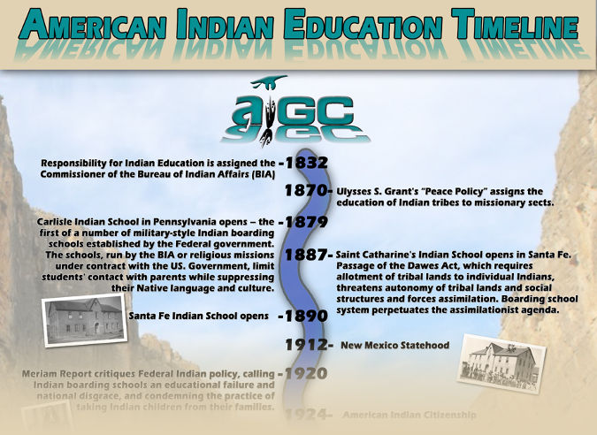 American Indian Education Timeline